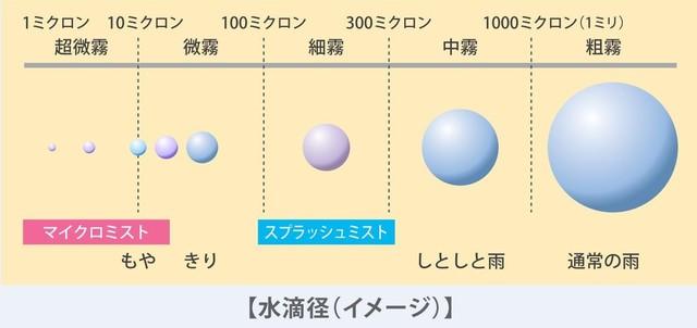 ミストサウナ水滴径イメージ