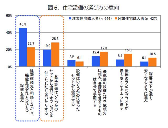 「住宅設備の選び方の傾向」のグラフ