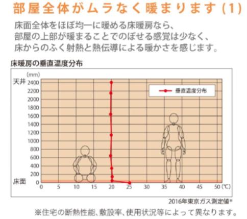 床暖房の垂直温度分布