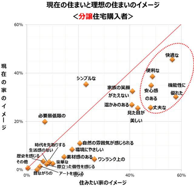 「現在の住まいと理想の住まいのイメージ(分譲住宅購入者)」のグラフ