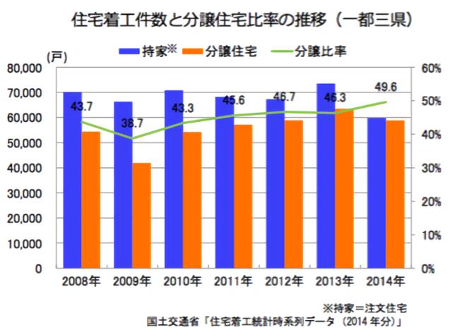 「住宅着工件数と分譲住宅比率の推移(一都三県)」のグラフ