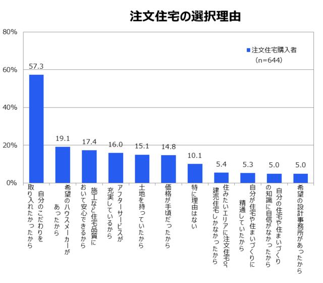 「注文住宅の選択理由」のグラフ
