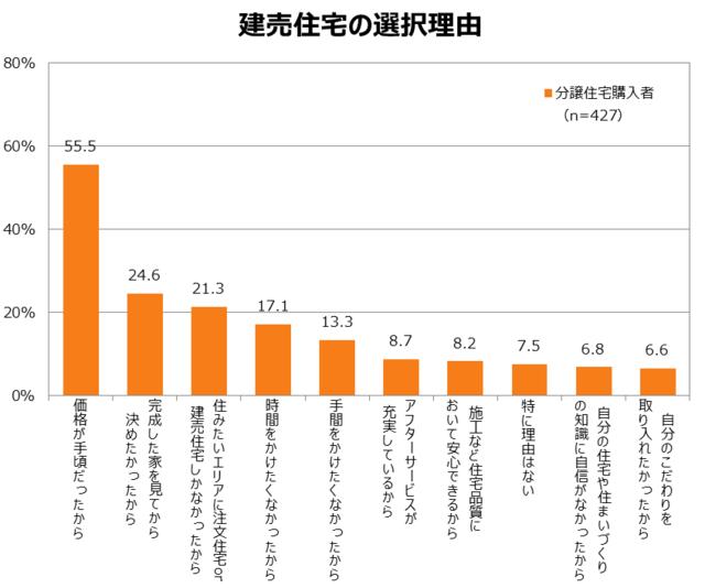 「建売住宅の選択理由」のグラフ