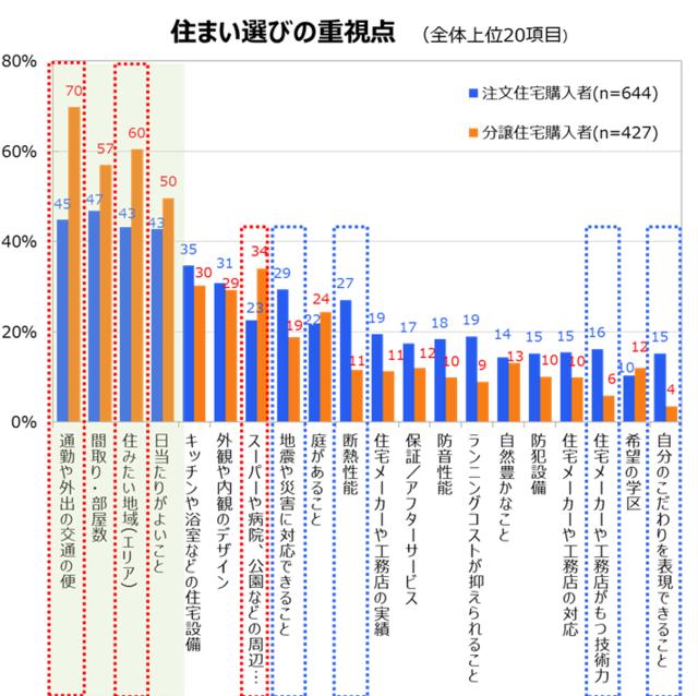 「住まい選びの重視点」のグラフ