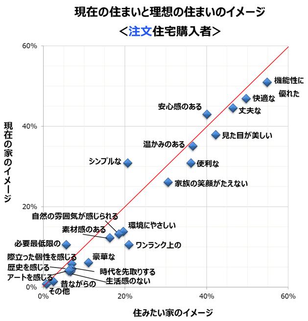 「現在の住まいと理想の住まいのイメージ(注文住宅購入者)」のグラフ