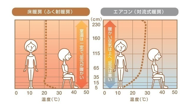 床暖房とエアコンの比較