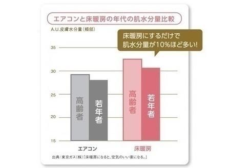 「エアコンと床暖房の年代の肌水分量比較」のグラフ