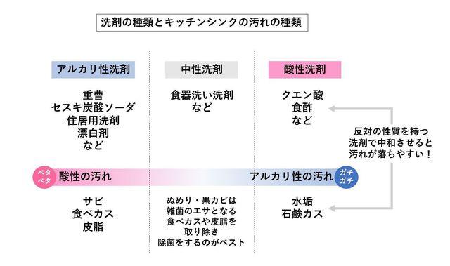 洗剤の種類とキッチンシンクの汚れの種類