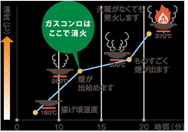 油温と経過時間のグラフ