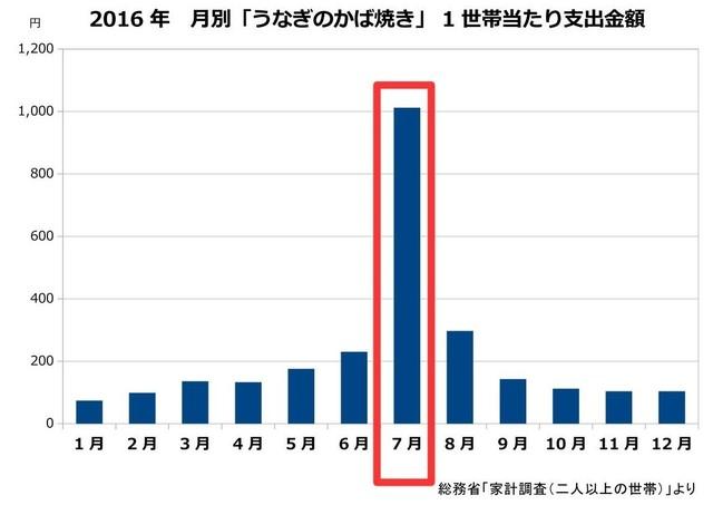 2016年 月別「うなぎのかば焼き」1世帯あたりの支出金額のグラフ