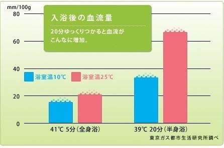 全身浴・半身浴での入浴後の血流量の比較