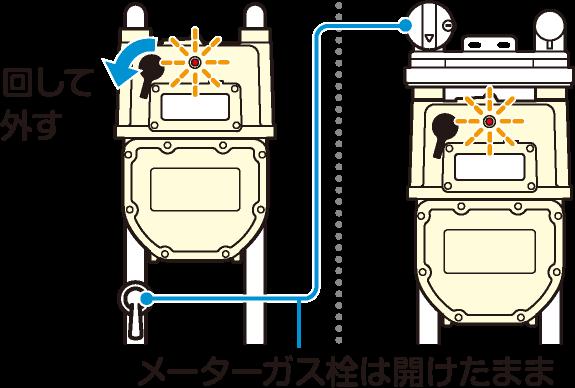 ガスメーターの復帰方法