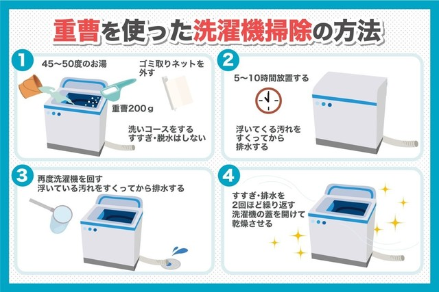 重曹を使った洗濯機掃除の方法