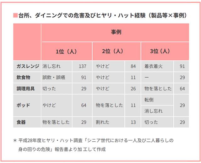 「台所、ダイニングでの危害及びヒヤリ・ハット経験(製品等×事例)」の表