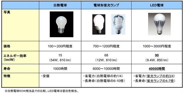 「各電球の特徴」の表