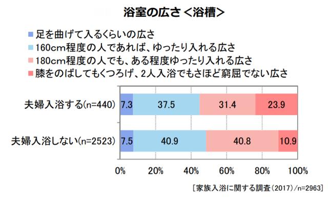 夫婦入浴と浴槽の広さに関するグラフ