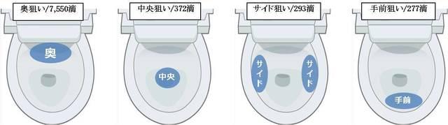 尿ハネ量の比較画像