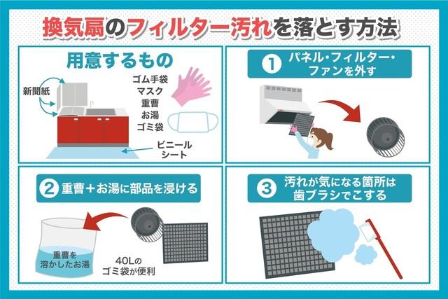 換気扇のフィルター汚れを落とす方法