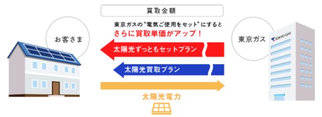 東京ガスの太陽光買取プラン