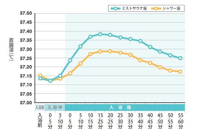 ミストサウナ浴とシャワー浴の直腸温度差のグラフ