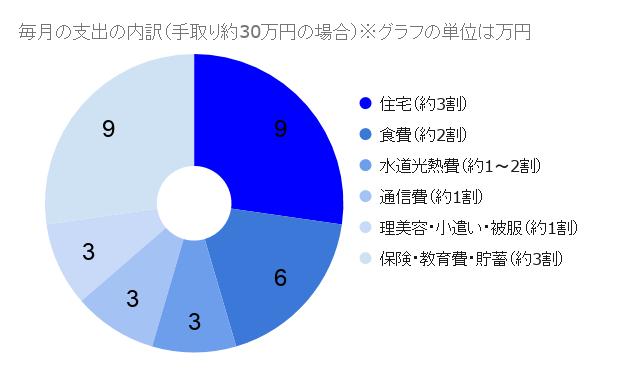 手取り約30万円の場合の円グラフ
