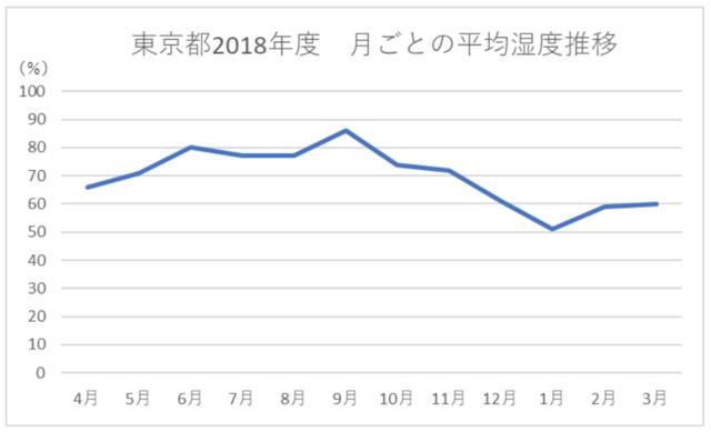 東京都2018年度 月ごとの平均湿度推移