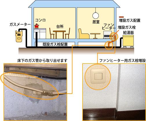 ガスファンヒーターを置く部屋の下にガス管がある場合の増設工事事例