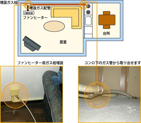 ガスファンヒーターを置く部屋の隣が台所でガスコンロがある場合のガス栓増設工事事例