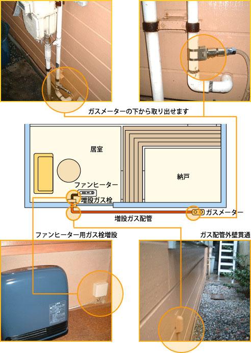 ガスファンヒーターを置く部屋の壁の近くにガスメーターがある場合のガス栓増設工事事例