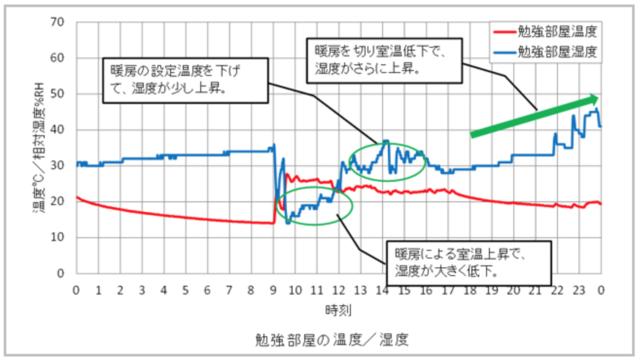 勉強部屋の温度と湿度の変化