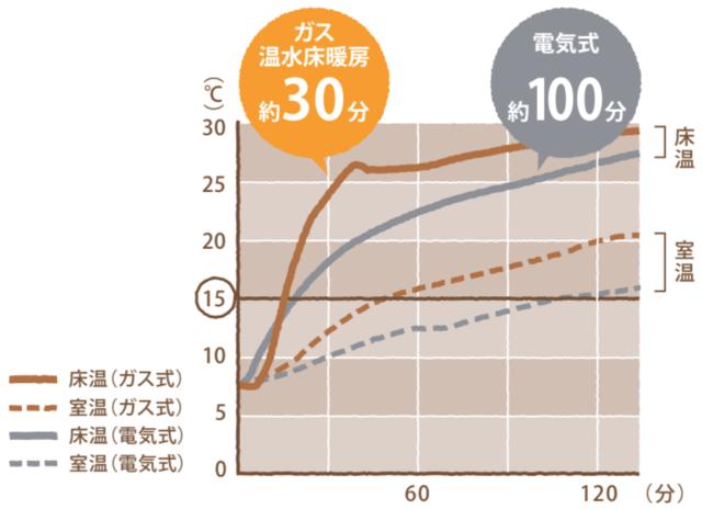 床暖房の立ち上がりまでの時間の比較