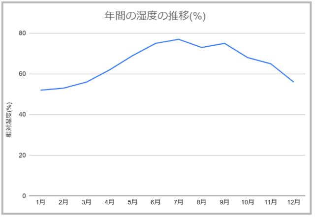 年間の湿度の推移