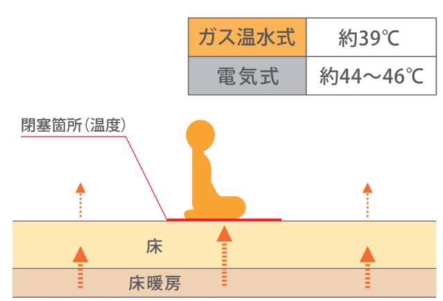 ガス温水式と電気式床暖房の体感温度比
