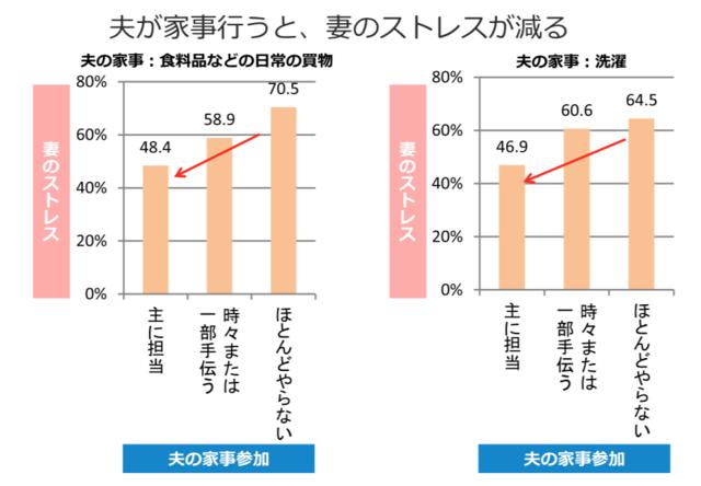 東京ガス都市生活研究所が実施している調査によると、1993年、2002年、2014年と家事をする夫の割合は増えています。これは専業主婦家庭でも共働き家庭でも同様の傾向が見られます。  小見出し:「仕事や家庭での生活でストレスを感じる」と答えた妻の割合