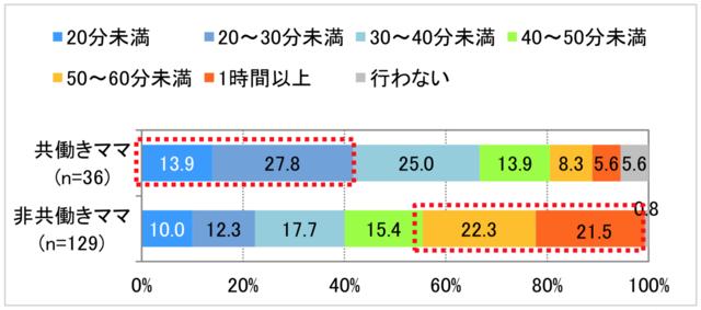 【平日】夕食を作る・準備する時間 のグラフ