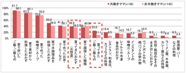 【夕食】週に1回以上食べるもの(上位15項目)のグラフ