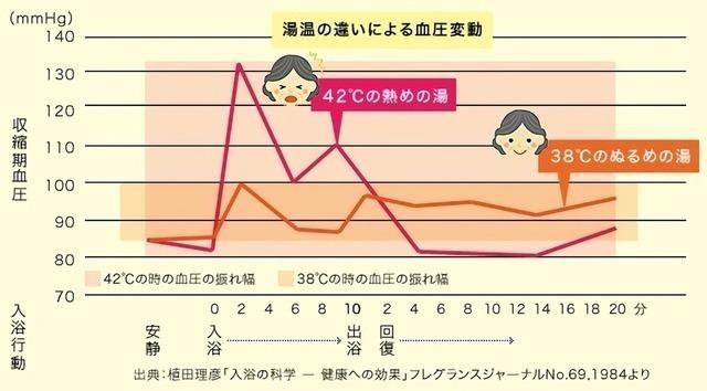 湯温の違いによる血圧変動のグラフ