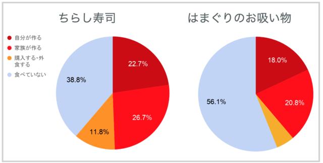 行事食「ちらし寿司」をどのように用意することが多いか(成人後)のグラフ