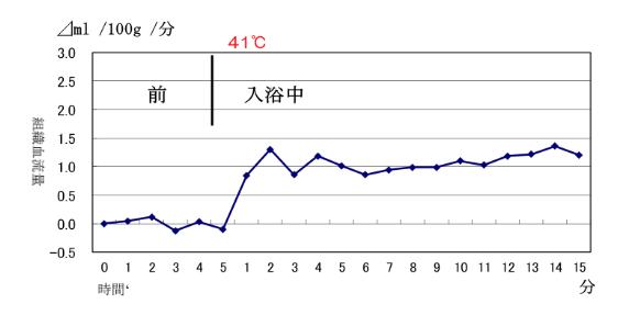 41℃で入浴したときの組織血流量の経時的変化のグラフ