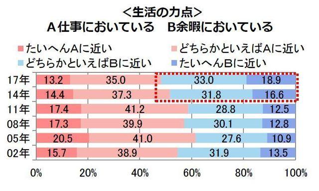 「生活の力点の置き方」のグラフ