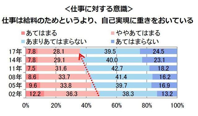 「仕事に対する意識」のグラフ