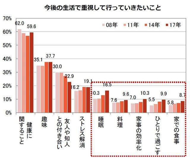 「今後の生活で重視して行なっていきたいこと」のグラフ