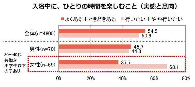 「入浴中に、ひとりの時間を楽しむこと」のグラフ