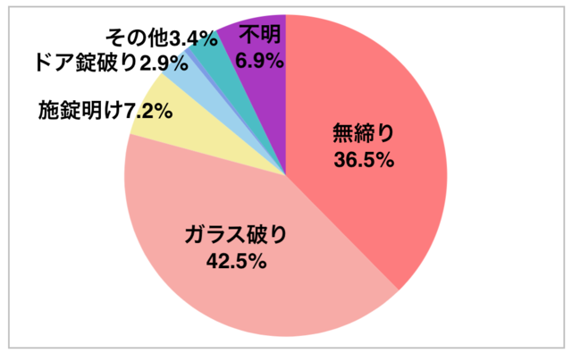 「空き巣の侵入手段内容」のグラフ