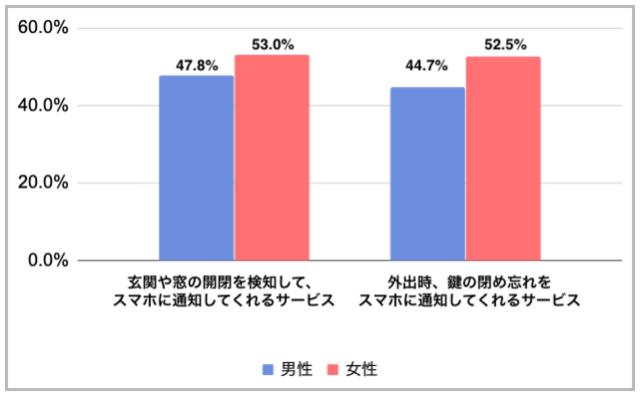 【男女別】防犯関連サービスの魅力度(魅力的である+やや魅力的であるの合計)のグラフ