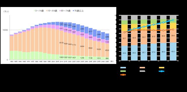 年齢階級別人口の推移と推計/世帯主65歳以上の世帯数推計