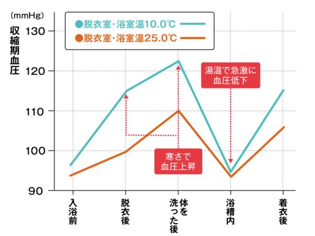 浴室温の違いによる入浴時の血圧変化