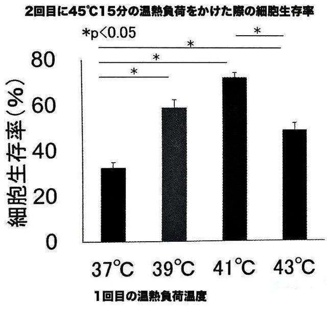 2回目に45℃15分の温熱負荷をかけた際の細胞生存率