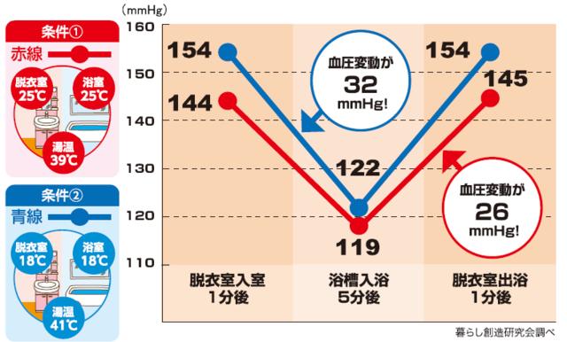 脱衣室と浴室の温度と入浴時の血圧変動