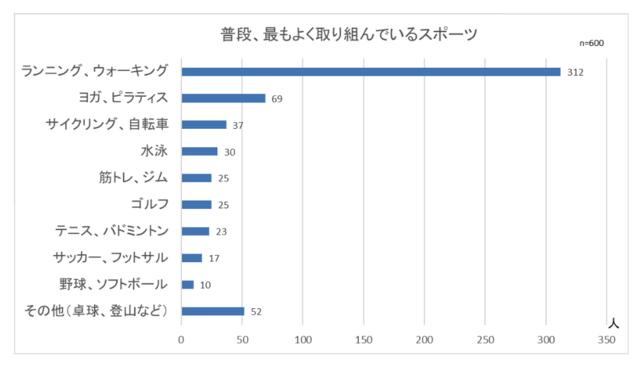 「普段、最もよく取り組んでいるスポーツ」のグラフ